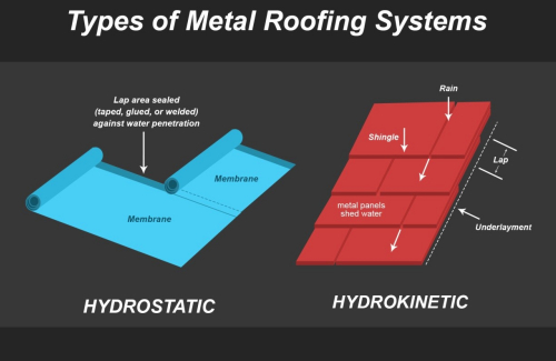Metal Roofs Vs Hurricanes Kravelv