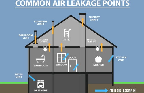 common air leakage points