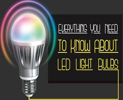 The science behind LED lights