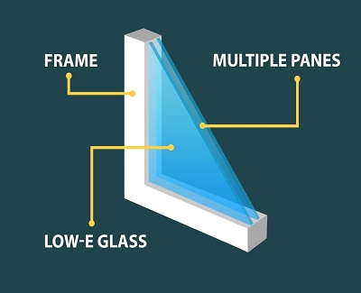 What to Look for in an Energy-Efficient Window2
