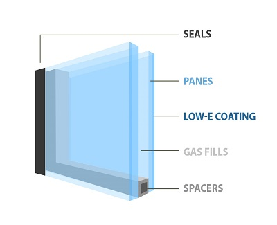 What makes a window energy efficient kravelv for What makes a window energy efficient