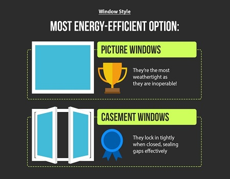Energy Savings How A Window Replacement Can Help Kravelv