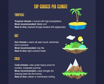 roofing-material-must-match-climate-considerations5